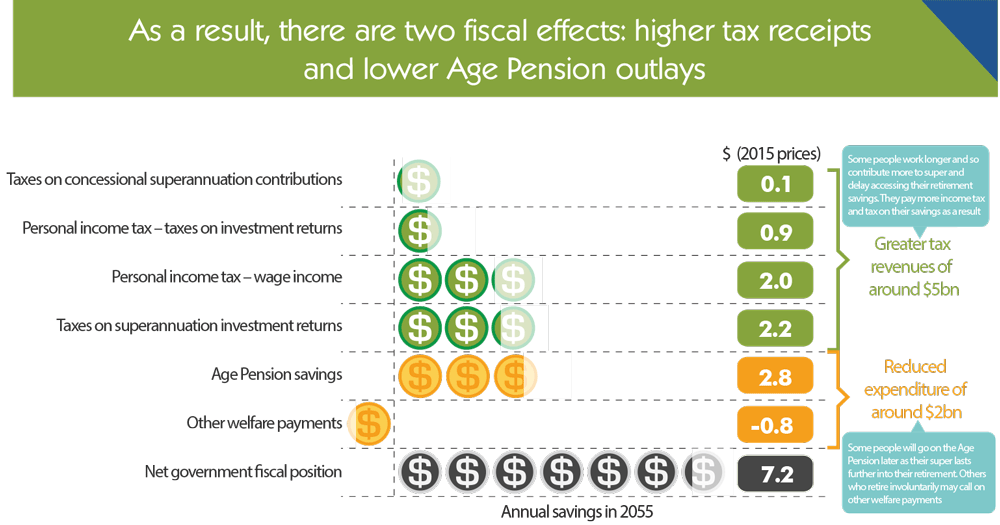 Superannuation policy for post-retirement infographic 6.