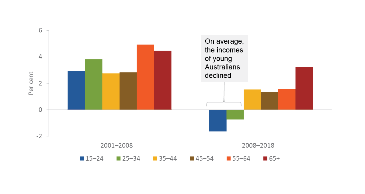 This is a bar chart showing annual average income growth by age for 2001 to 2008 and 2008 to 2018. The age groups shown are 15-24, 25-34, 35-44, 45-54, 55-64 and 65+. From 2001 to 2008, all age groups have positive income growth. People aged 55-64 have the greatest growth, followed by people aged 65+, 25-34, 15-24, 35-44, and 45-54. From 2008 to 2018, 15-24 and 25-34 year olds are the only age groups to experience negative income growth. People aged 15-24 have the greatest decline, then people aged 25-34. People aged 65+ had the greatest growth, followed by people aged 35-44, and 55-64 then people aged 45-54. Growth for all age groups was lower in 2008 to 2018 than in 2001 to 2008.