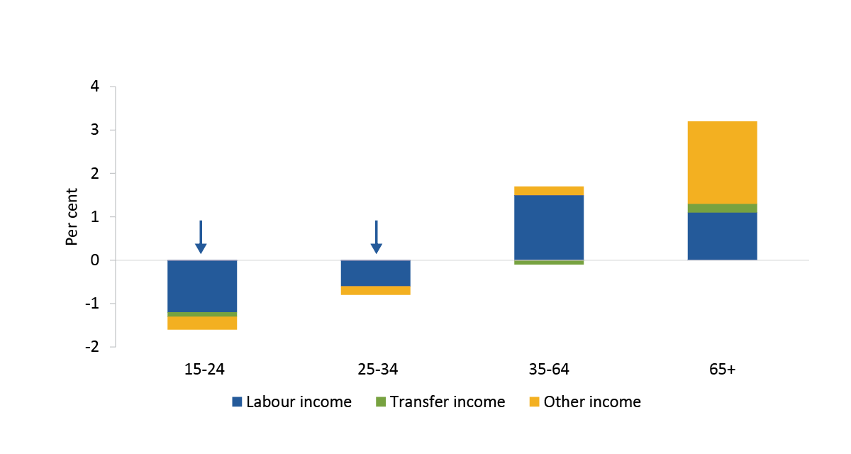 This is a stacked bar chart showing the contributions to growth in gross income per person from 2008 to 2018 for each age group. The age groups shown are 15-24, 25-34, 35-64 and 65+. This shows that for people aged 15-24 and 25-34, there was negative labour income, transfer income and other income growth with labour income contributing the most. For people aged 35-64, transfer income growth was negative and labour income and other income were both positive and labour income was the largest contributor. For people aged 65 and over all sources were positive with other income contributing the most, followed by labour income and transfer income.