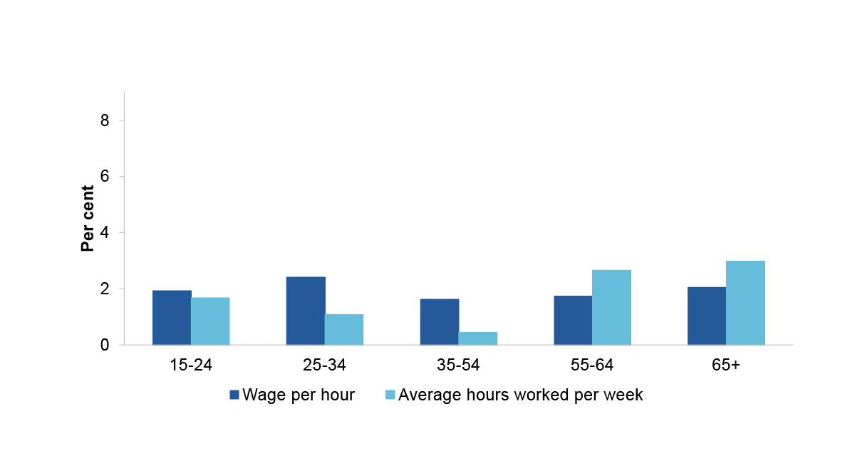 This figure is a bar chart showing average annual growth rates in the average wage rate and hours worked per person, by age group for 2001 to 2008. The age groups shown are 15-24, 25-34, 35-54, 55-64 and 65+. 