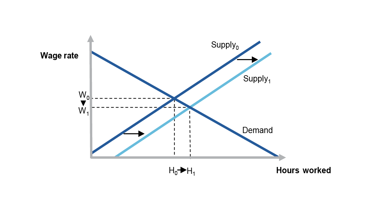 This figure is a demand and supply diagram for the labour market. Supply is represented with an upward sloping line. Demand is represented by a downward sloping line. There is a second supply line that has been shifted to the right, representing an increase in labour supply. Points on the axes show equilibrium wage and hours worked. The equilibrium between the demand and the initial supply curves has a higher wage and lower hours worked than the equilibrium between the demand and the second supply curves.