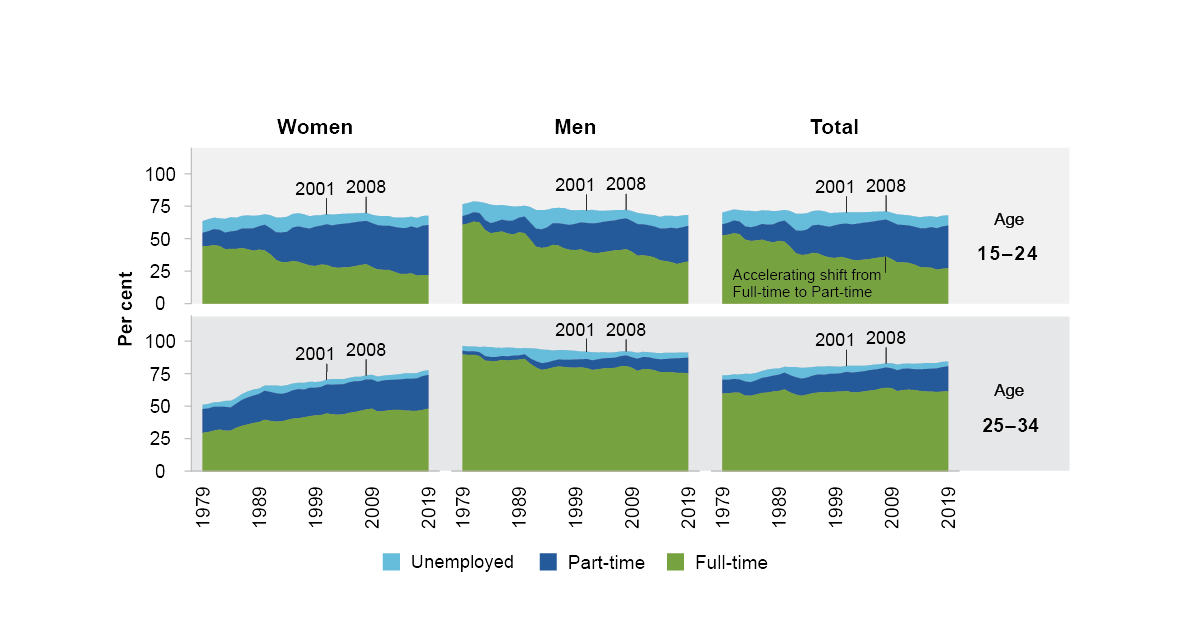 This is a panel of 6 stacked area figures. It shows unemployment, full-time and part-time employment by age group for women, men and total. The age groups shown are 15-24 and 25-34. The period of time is 1979 to 2019. For people aged 15-24 there is a significant increase in part-time employment and a decrease in full-time employment. Part-time employment is also increasing for 25-34 year olds. For women aged 25-34, there is increasing labour force participation reflected in increasing part-time and full-time employment. Men have decreasing full-time employment and increasing part-time employment, and their labour force participation has decreased slightly over time.