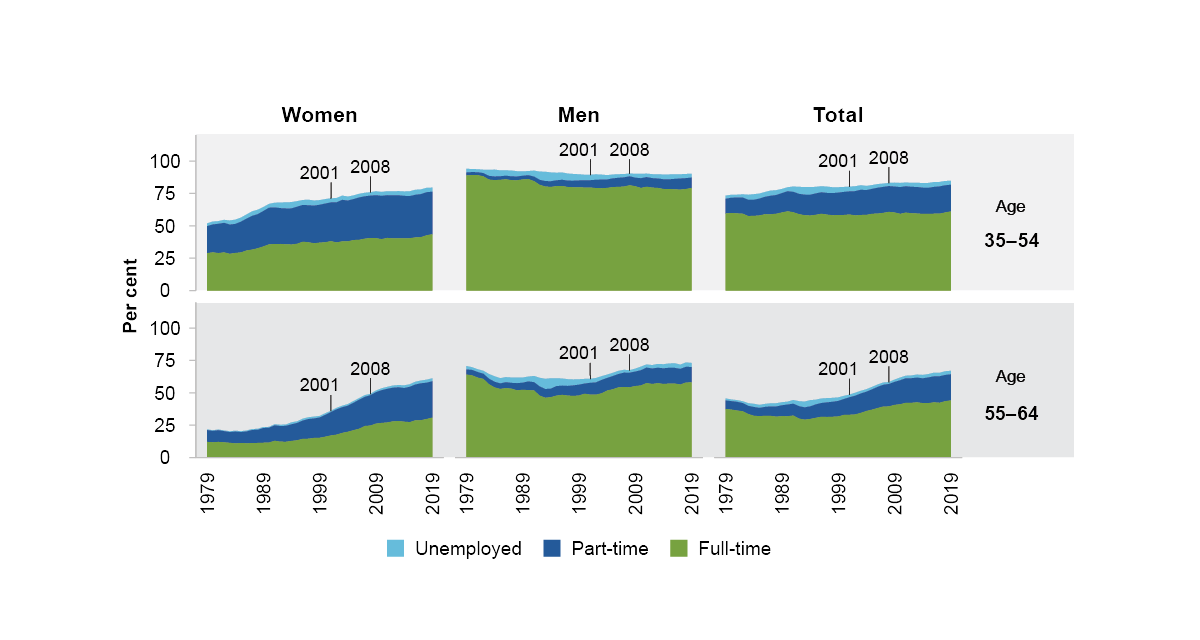 This is a panel of 6 stacked area figures. It shows unemployment, full-time and part-time employment by age group for women, men and total. The age groups shown are 35-54 and 55-64. The period of time is 1979 to 2019. For women in both age groups there is an increase in labour force participation, both part-time and full-time employment are increasing. Men aged 35-54 had slightly declining participation. Men aged 55-64 had decreasing participation until about 2000, then increasing participation. In total, participation increased, part-time employment increased and for people aged 55-64 full-time employment increased.