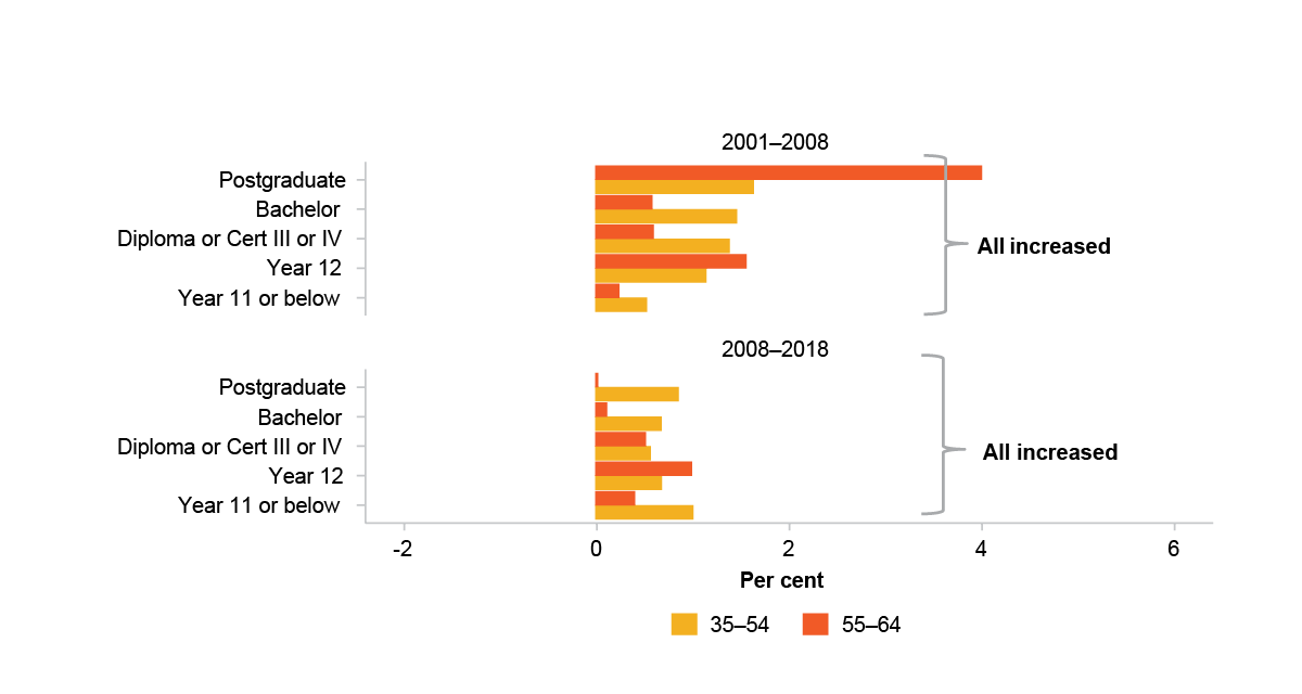 This figure is a bar chart that plots the average wage rate growth for people aged 35-54 and 55-64 from 2001-2008 and 2008-2018 by education. The education levels included are:  postgraduate degrees, bachelor degrees, diploma or certificates III or IV, year 12, and year 11 and below. Between 2001 and 2008 growth was positive for all education groups and between 2008 and 2018 growth was positive, but smaller, for all education groups. It has two text boxes, one attached to each time period. Both read 'all increased'.