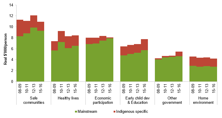 Figure 1 Expenditure per Aboriginal and Torres Strait Islander Australian, by six broad building blocks and by Indigenous specific expenditure and Mainstream expenditure for 2008-09; 2010-11; 2012-13 and 2015-16. More information can be found within the text surrounding this image.