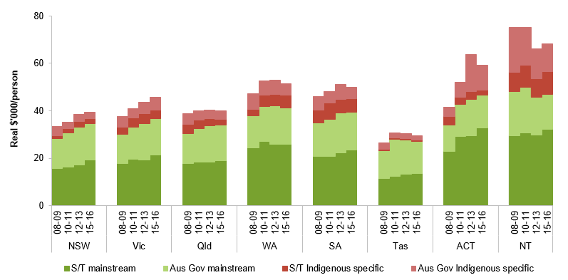 Figure 3 expenditure per Aboriginal and Torres Strait Islander Australian, by Indigenous specific expenditure and Mainstream expenditure, by States and Territories, for 2008-09; 2010-11; 2012-13 and 2015-16. More information can be found within the text surrounding this image.