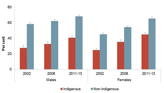 Proportion of 20-64 year olds with a post school qualification of Certificate level III or above or studying, by Indigenous status. Data presented for 2002, 2008 and 2011-13 for males and females. For further information see full report, section 4.7 (figure 4.7.1)