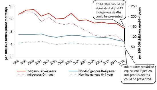 Child (aged 0-4 years) and infant (aged 0<1 year) mortality rates, NSW, Queesnland, WA, SA and the NT, 1998 to 2012, by Indigenous status. For further detail see section 4.2 or the main report (Figures 4.2.2 adn 4.2.3).