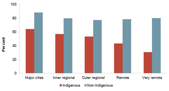 Proportion of 20-24 year olds who had completed year 12 or certificate II or above, 2011, by Indigenous status. Data are presented by remoteness area. See section 4.5 of the main report (figure 4.5.1) for further information.