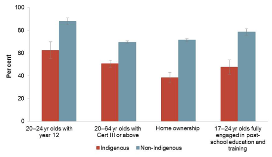 Selected outcomes for Aboriginal and Torres Strait Islander Australians vary by remoteness, 2012-13. See section 1.3 of the main report (figure 1.3.2) for further information.