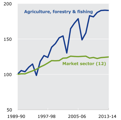 Figure 1.2 MFP in Agriculture, forestry and fishing, 1989-90 to 2013-14. This figure shows that the trend of MFP growth in Agriculture, forestry and fishing has been considerably higher than the market sector average but that year-to-year movements in that series have been volatile