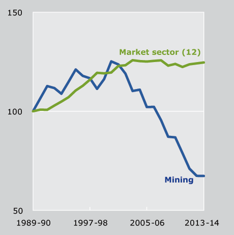 Figure 1.5 MFP in Mining, 1989-90 to 2013-14. This figure shows that MFP growth in Mining remained negative in 2013-14 (to -0.1 per cent) but at a less negative rate than in recent years.