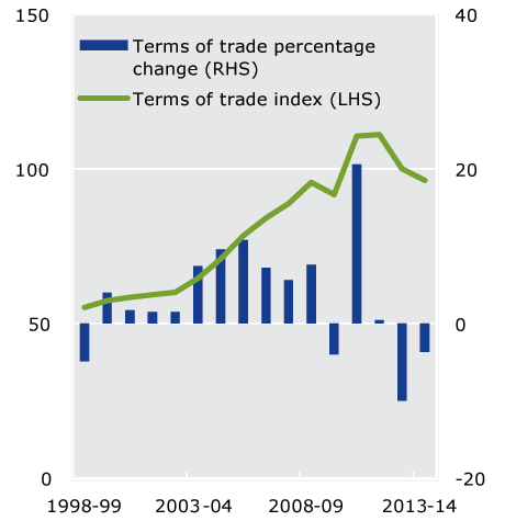 Figure 1.7 Terms of trade (Left Hand Side) 1998-99 to 2013-14. This chart shows a substantial increase in the terms of trade in the decade between 2000-01 and 2010-11, followed by declines in the most recent years.