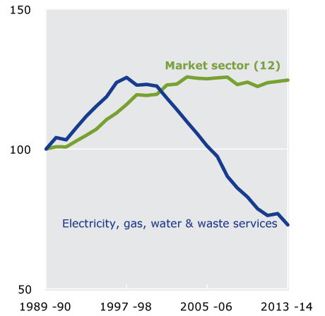 Figure 1.8 MFP in Utilities, 1989-90 to 2013-14. This figure shows that a slight improvement in Utilities MFP growth in 2012-13 gave way to a further decline in productivity in 2013-14, continuing a trend towards negative MFP growth for the industry.