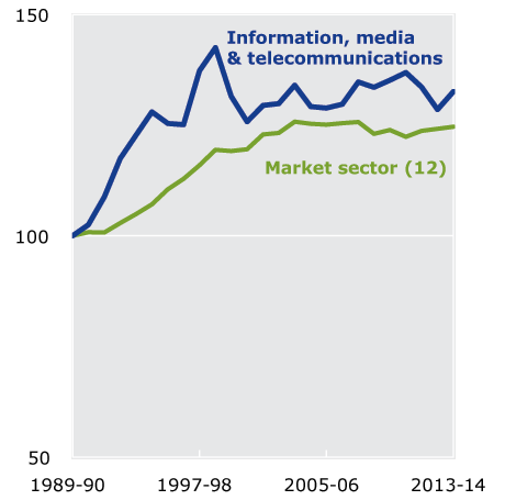 Figure 1.11 MFP in Information, media and telecommunications, 1989-90 to 2013-14. This figure shows Information, media and telecommunications recorded significant MFP growth in 2013-14, a considerable improvement on two previous years of negative MFP growth.
