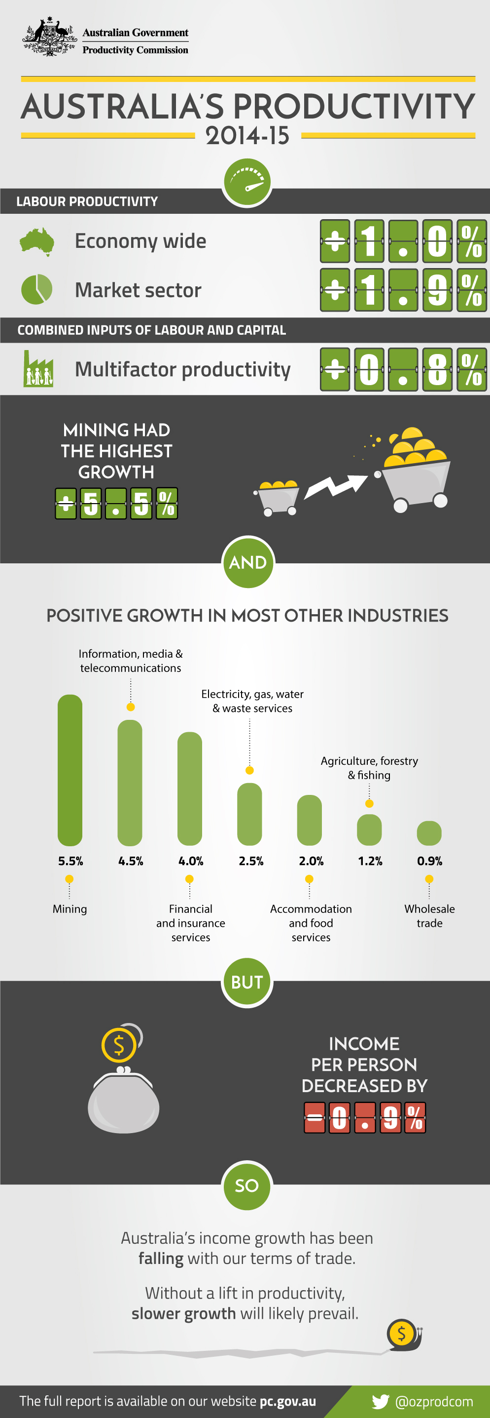 Text alternative of Australia's Productivity 2014-15 infographic follows this image.