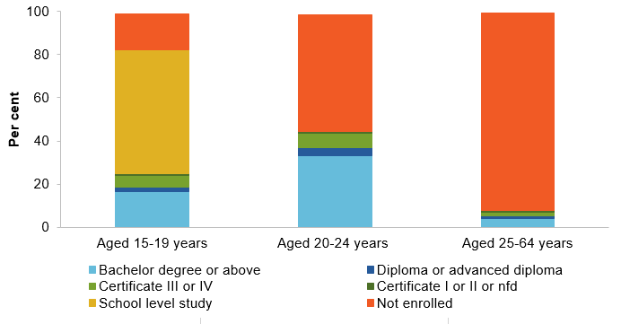 Figure B.2 Participation in education and training by level of study, by age groups, 2018