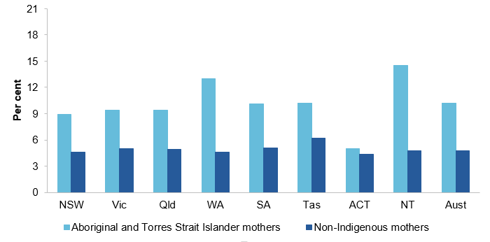 Figure E.2 Low birthweight live births, by Indigenous status, 2016