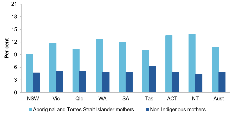 Figure E.2 Low birthweight live births, by Indigenous status, 2017