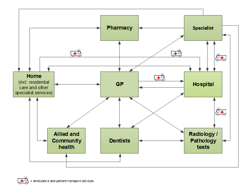 Figure E. Client flow within the Australian health care system