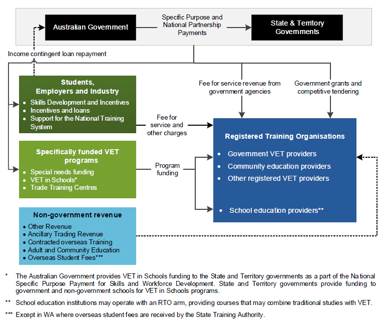 Figure 5.2 Major funding flows within the VET system                 More details can be found within the text surrounding this image.