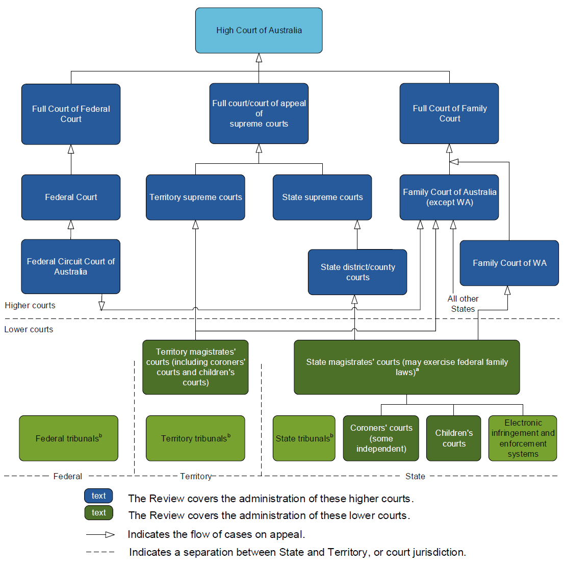 Major relationships of courts in Australia