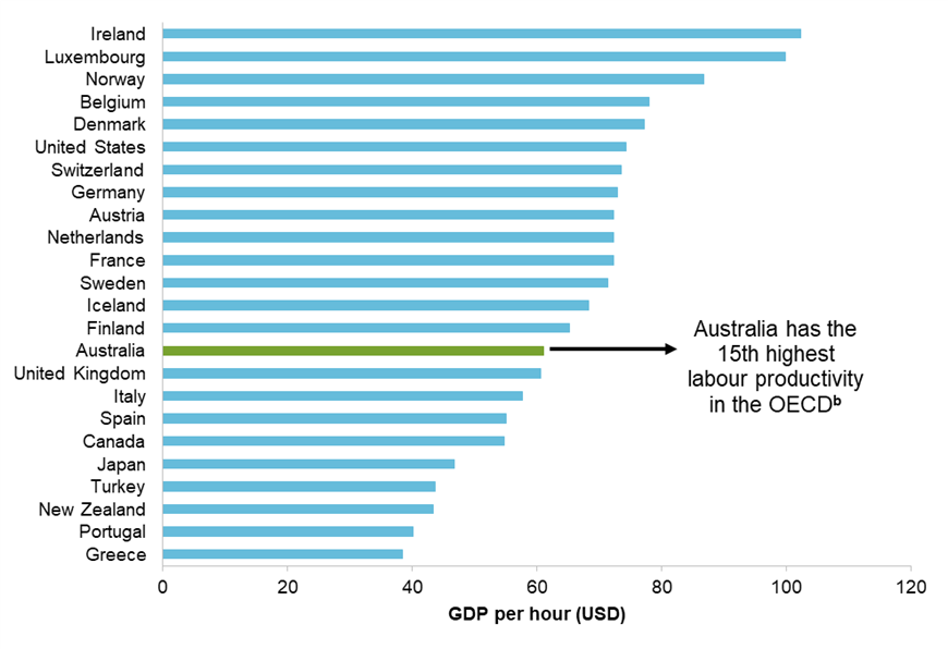 This image compares Australia's labour productivity (expressed in American dollars adjusted for purchasing power parity) to the 24 longest standing members of the Organisation for Economic Co-operation and Development (OECD). It is found that Australia has the 15th highest labour productivity among these 24 member countries.